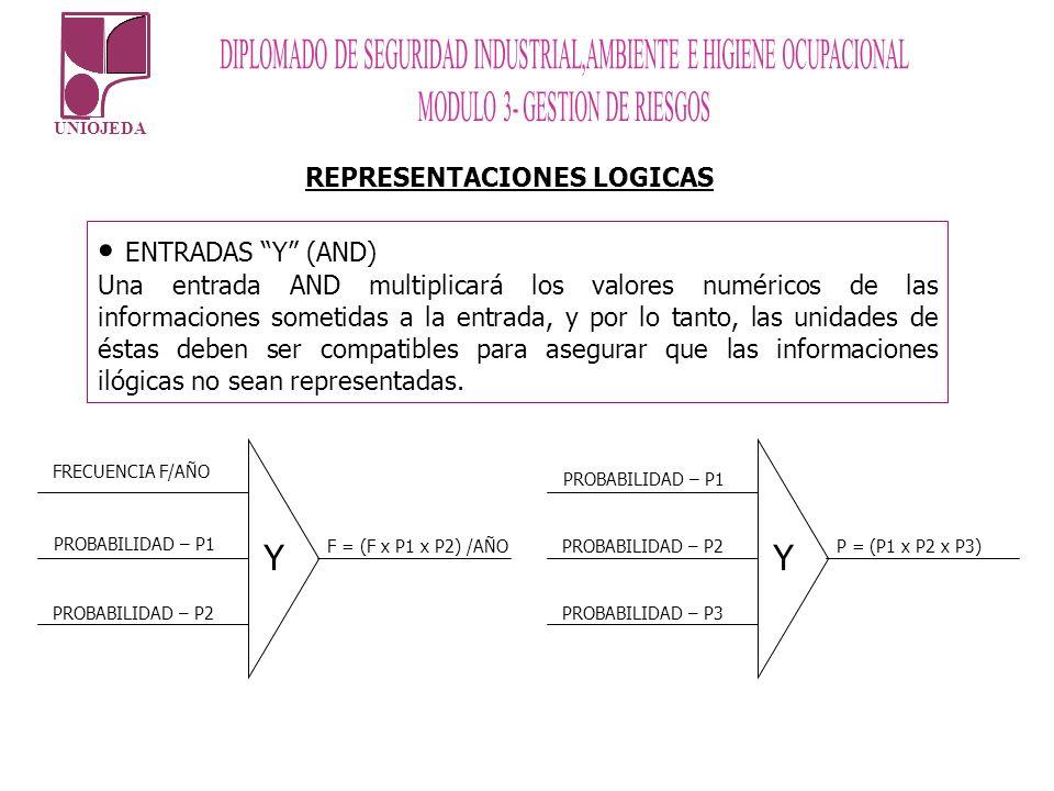 UNIOJEDA Y FRECUENCIA F/AÑO F = (F x P1 x P2) /AÑO ENTRADAS Y (AND) Una entrada AND multiplicará los valores numéricos de las informaciones sometidas