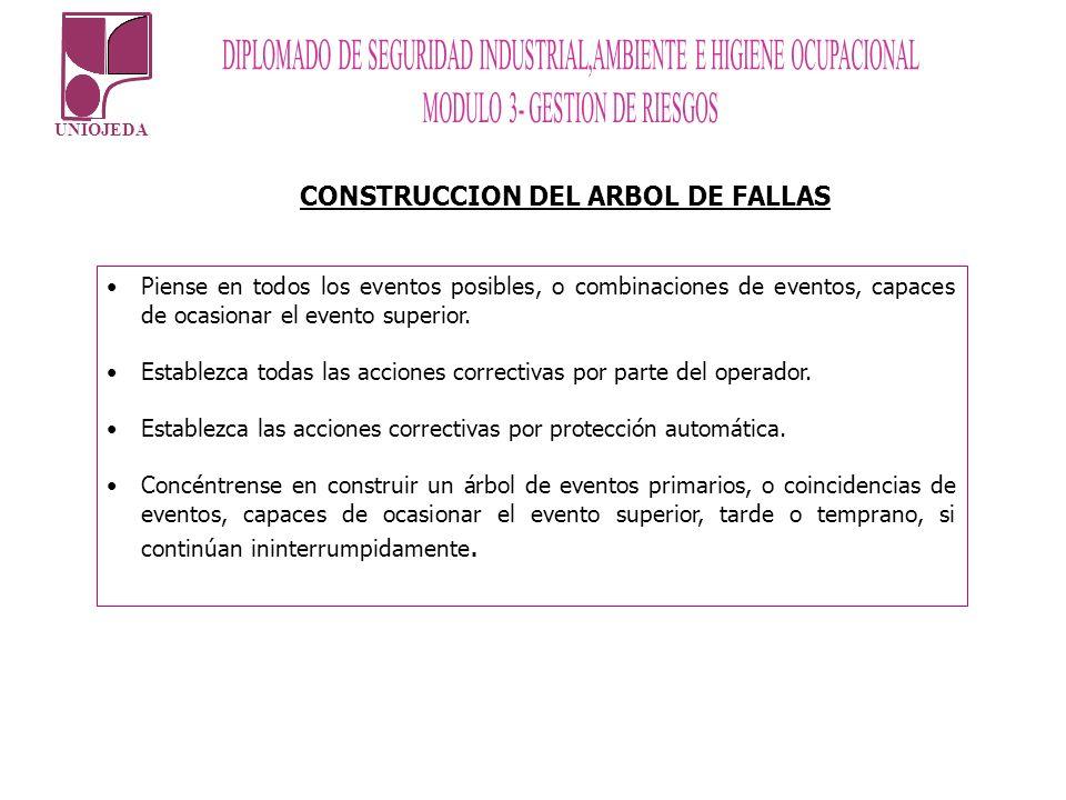 UNIOJEDA CONSTRUCCION DEL ARBOL DE FALLAS Piense en todos los eventos posibles, o combinaciones de eventos, capaces de ocasionar el evento superior. E