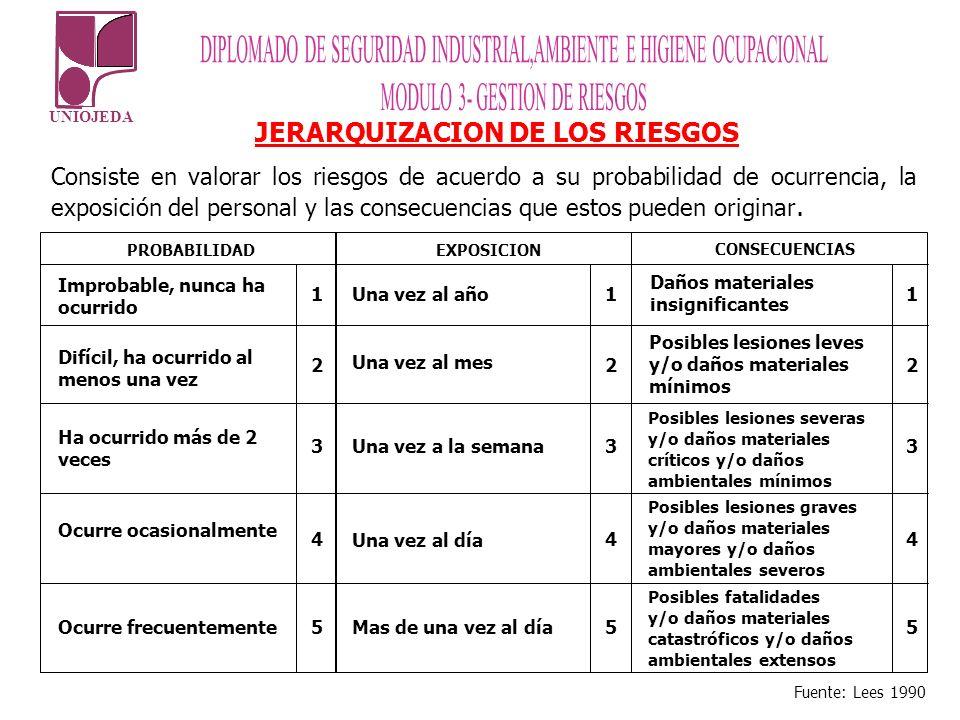 JERARQUIZACION DE LOS RIESGOS Consiste en valorar los riesgos de acuerdo a su probabilidad de ocurrencia, la exposición del personal y las consecuenci