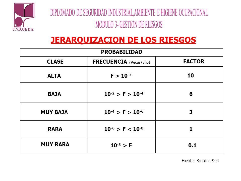 UNIOJEDA JERARQUIZACION DE LOS RIESGOS CLASEFRECUENCIA (Veces/año) FACTOR ALTAF > 10 -2 10 BAJA 10 -2 > F > 10 -4 6 MUY BAJA 10 -4 > F > 10 -6 3 RARA