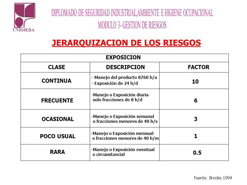 UNIOJEDA JERARQUIZACION DE LOS RIESGOS CLASEDESCRIPCION FACTOR CONTINUA - Manejo del producto 8760 h/a 10 FRECUENTE 6 OCASIONAL 3 POCO USUAL 1 RARA 0.