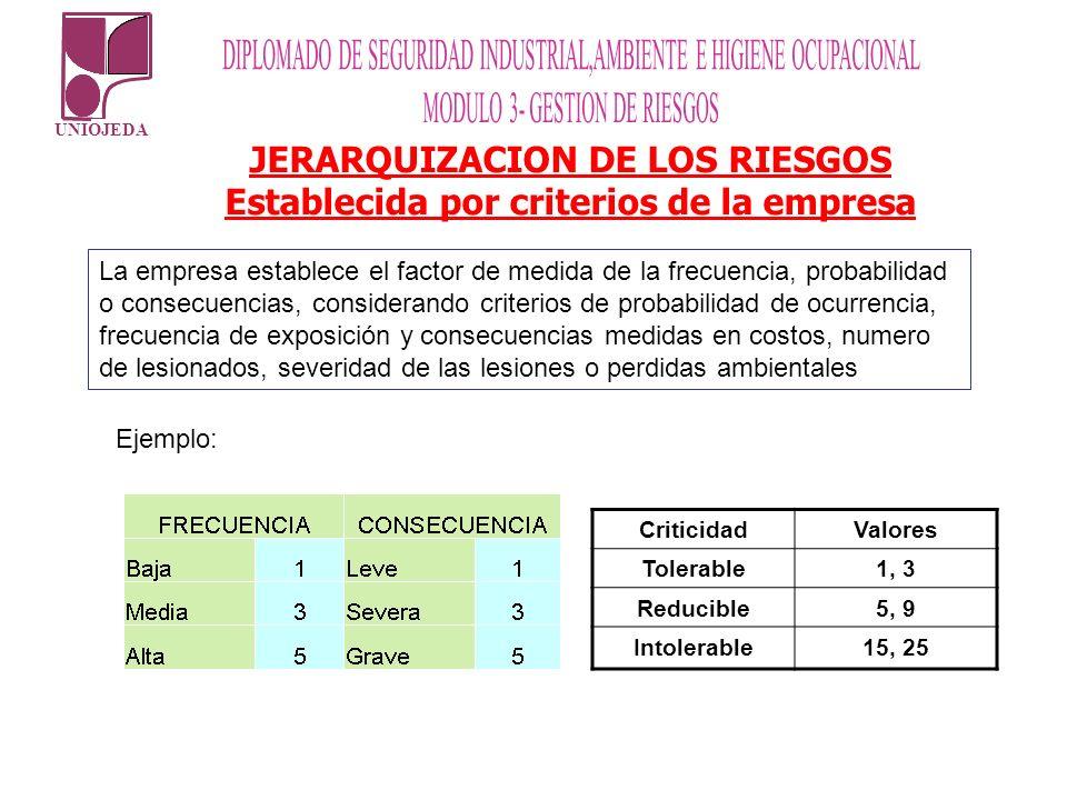UNIOJEDA JERARQUIZACION DE LOS RIESGOS Establecida por criterios de la empresa La empresa establece el factor de medida de la frecuencia, probabilidad