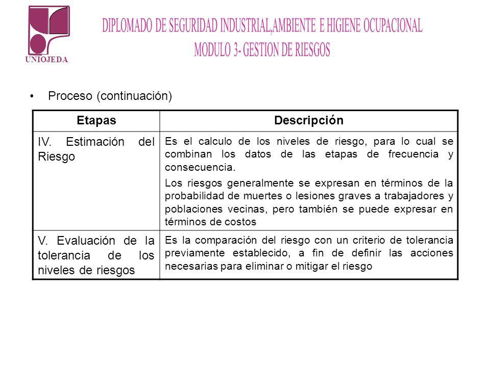 UNIOJEDA Proceso (continuación) EtapasDescripción IV. Estimación del Riesgo Es el calculo de los niveles de riesgo, para lo cual se combinan los datos