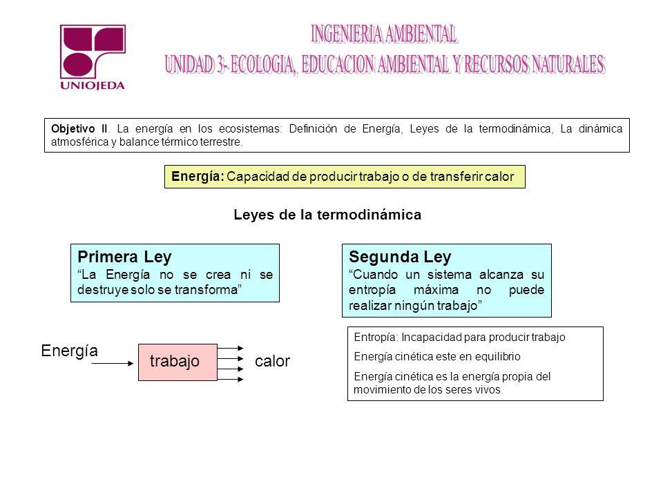 Objetivo II. La energía en los ecosistemas: Definición de Energía, Leyes de la termodinámica, La dinámica atmosférica y balance térmico terrestre. Ene