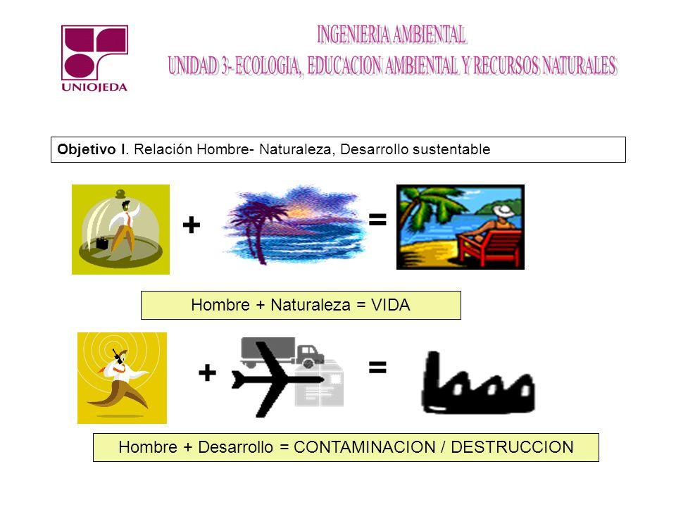 Objetivo I. Relación Hombre- Naturaleza, Desarrollo sustentable Hombre + Naturaleza = VIDA Hombre + Desarrollo = CONTAMINACION / DESTRUCCION + = + =