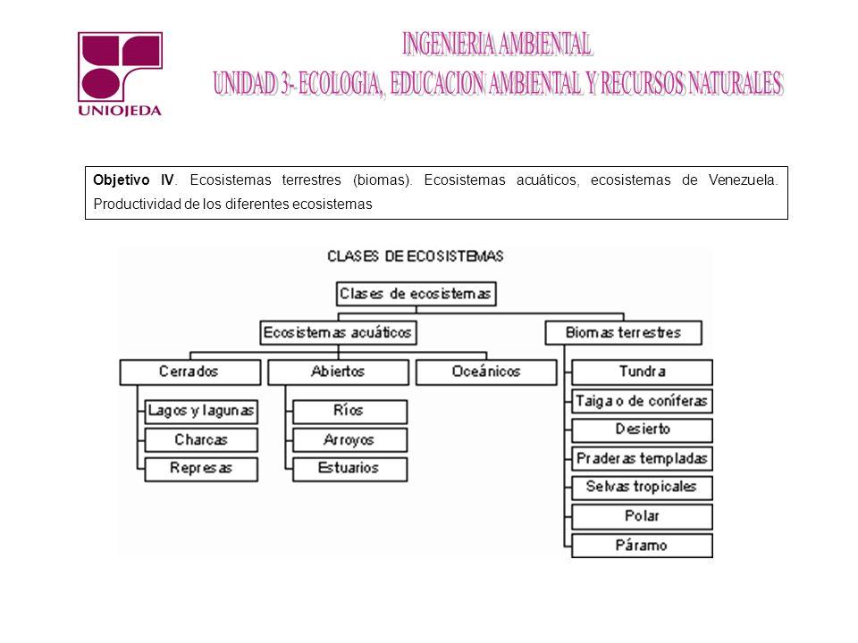Objetivo IV. Ecosistemas terrestres (biomas). Ecosistemas acuáticos, ecosistemas de Venezuela. Productividad de los diferentes ecosistemas