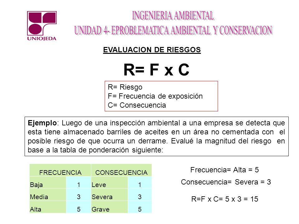EVALUACION DE RIESGOS R= F x C R= Riesgo F= Frecuencia de exposición C= Consecuencia Ejemplo: Luego de una inspección ambiental a una empresa se detec