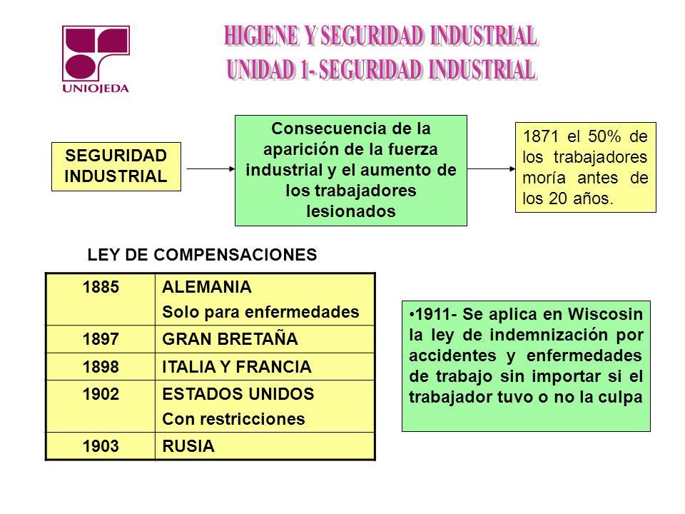 SEGURIDAD INDUSTRIAL Consecuencia de la aparición de la fuerza industrial y el aumento de los trabajadores lesionados 1871 el 50% de los trabajadores