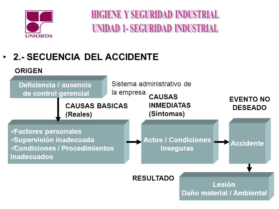 2.- SECUENCIA DEL ACCIDENTE Deficiencia / ausencia de control gerencial ORIGEN Sistema administrativo de la empresa Factores personales Supervisión in