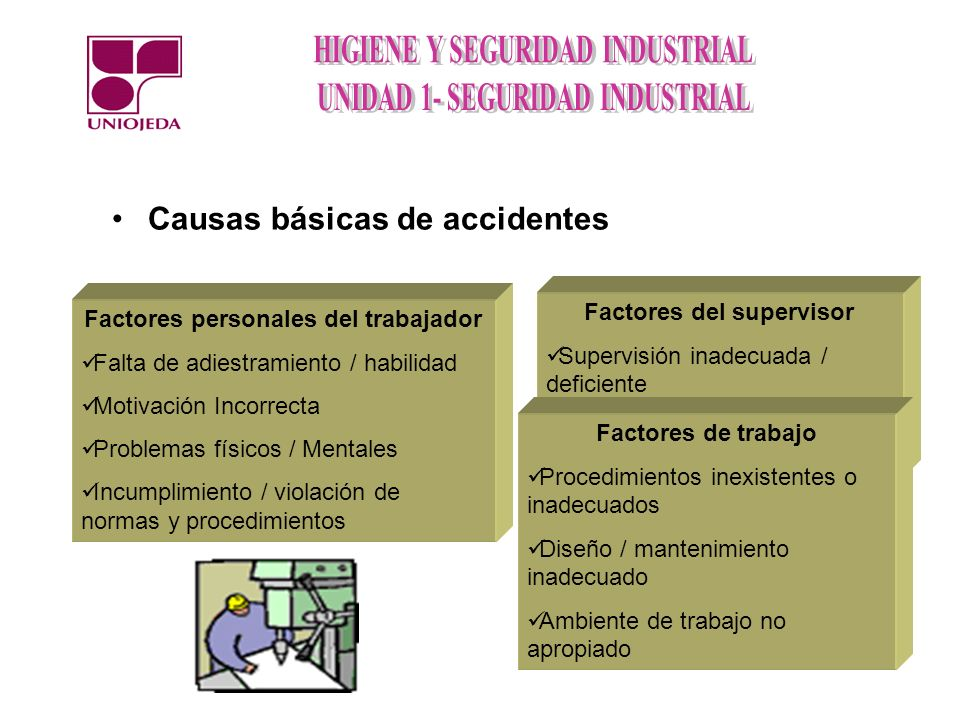 Causas básicas de accidentes Factores personales del trabajador Falta de adiestramiento / habilidad Motivación Incorrecta Problemas físicos / Mentales