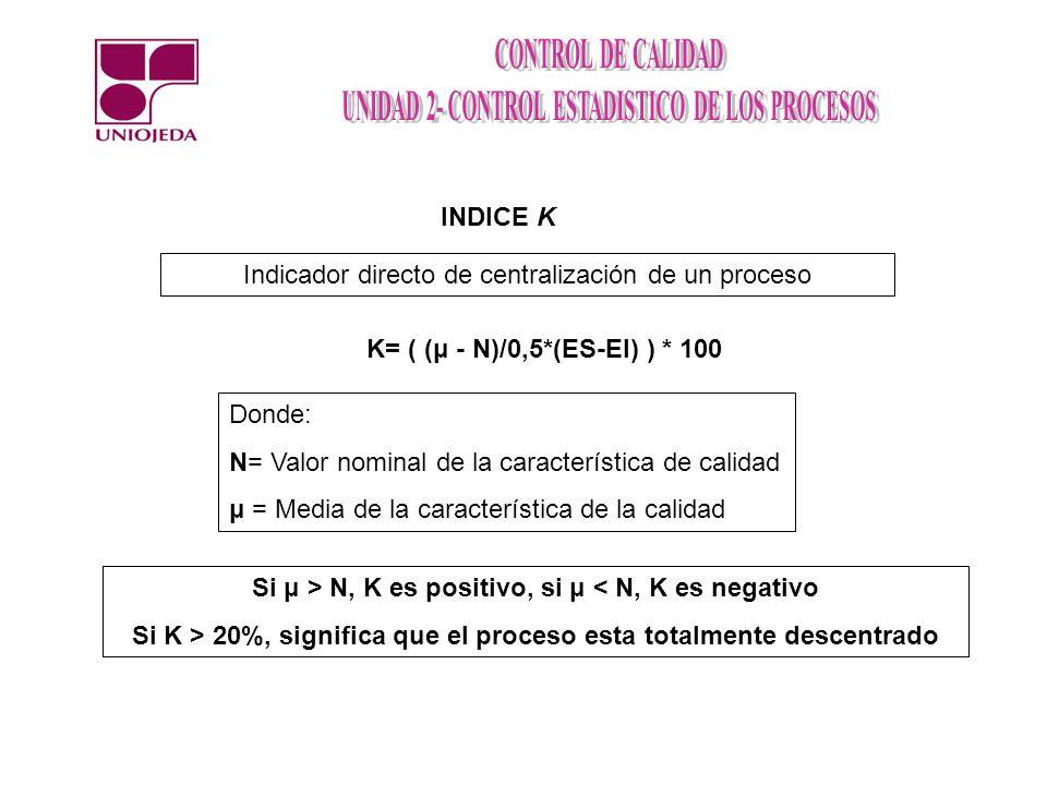 INDICE K K= ( (μ - N)/0,5*(ES-EI) ) * 100 Donde: N= Valor nominal de la característica de calidad μ = Media de la característica de la calidad Indicad