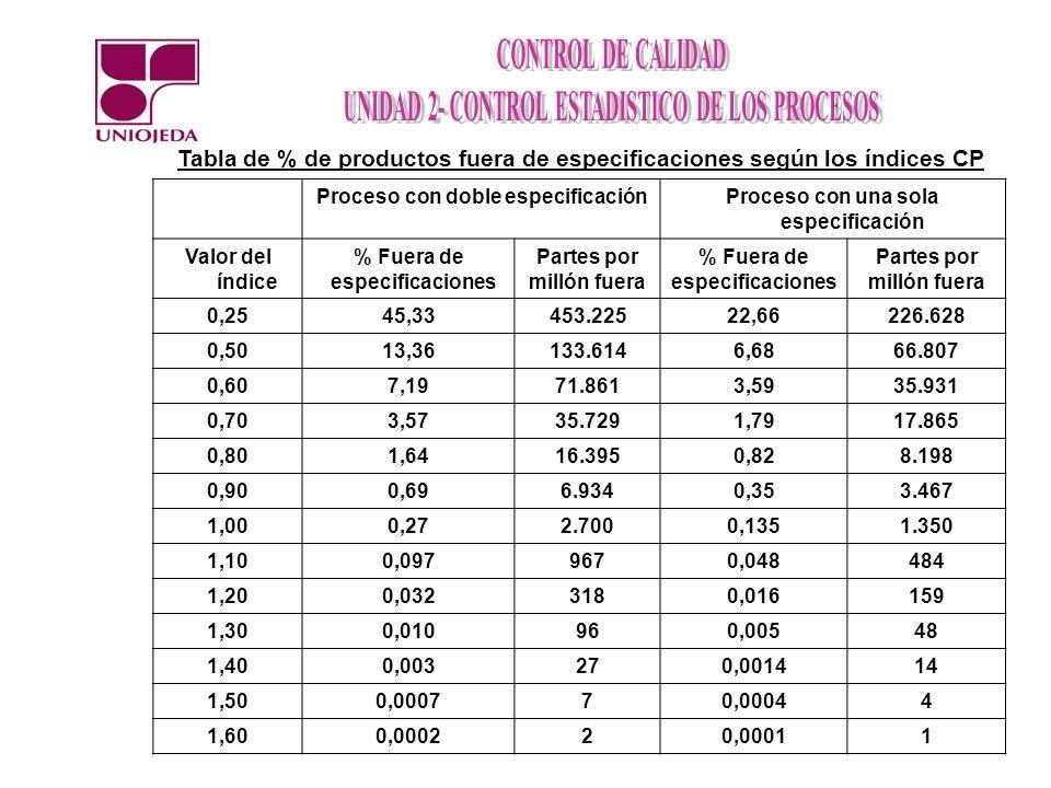 Tabla de % de productos fuera de especificaciones según los índices CP Proceso con doble especificaciónProceso con una sola especificación Valor del í