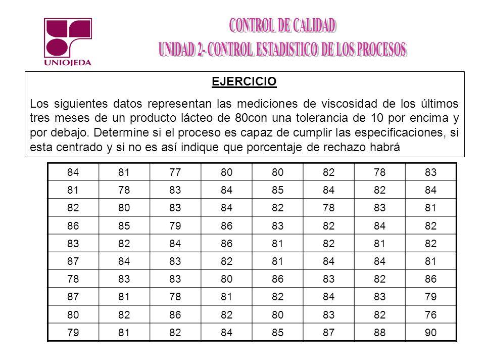 EJERCICIO Los siguientes datos representan las mediciones de viscosidad de los últimos tres meses de un producto lácteo de 80con una tolerancia de 10