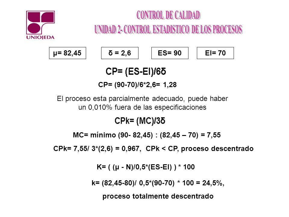 μ= 82,45δ = 2,6ES= 90EI= 70 CP= (90-70)/6*2,6= 1,28 El proceso esta parcialmente adecuado, puede haber un 0,010% fuera de las especificaciones MC= mín