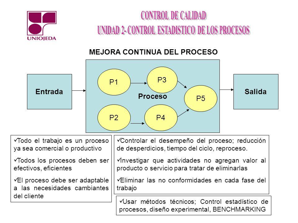 Proceso con una sola especificación Existen productos que tienen una o varias características de calidad que cuentan con una sola especificación, ya sea superior o inferior Índice de capacidad superior (CPS) Índice de capacidad inferior (CPI) CPS = (ES – μ) / 3 δCPI = (μ - EI) / 3 δ El valor mínimo de los índices CPS y CPI para que el proceso sea capaz de cumplir con las respectivas especificaciones es de 1,25.