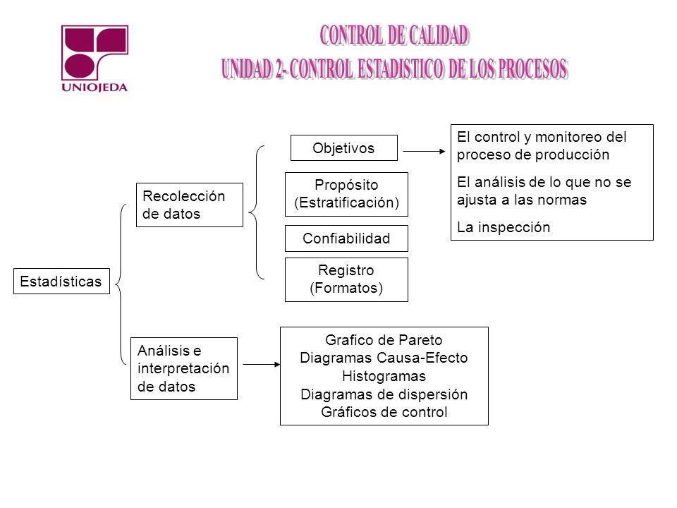 Estadísticas Recolección de datos Análisis e interpretación de datos Objetivos El control y monitoreo del proceso de producción El análisis de lo que