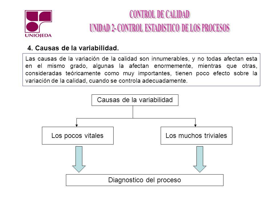 4. Causas de la variabilidad. Las causas de la variación de la calidad son innumerables, y no todas afectan esta en el mismo grado, algunas la afectan