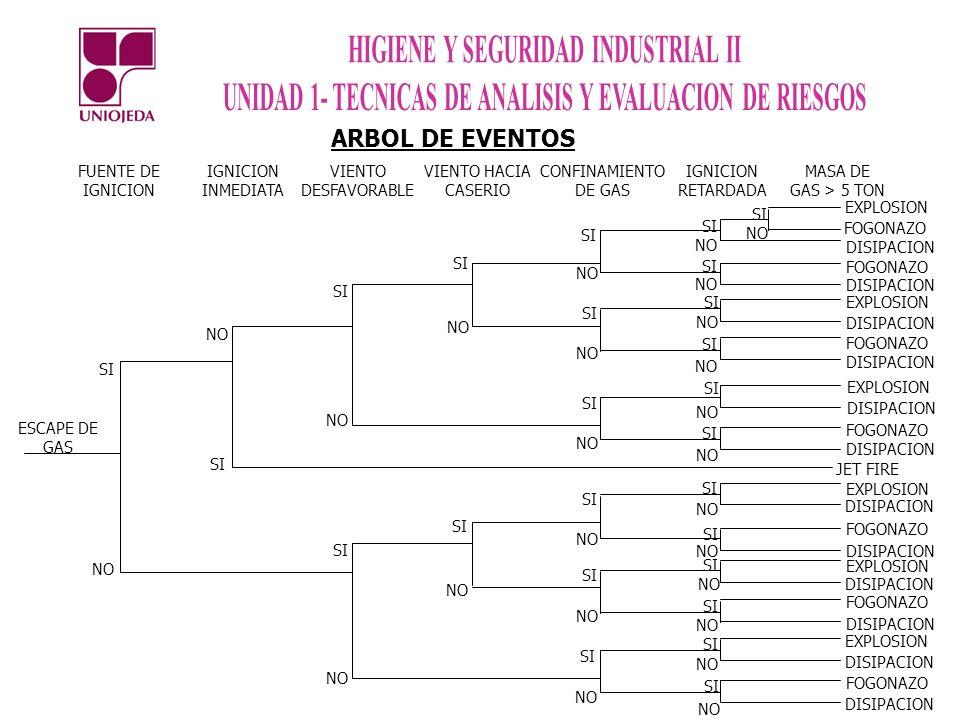 ARBOL DE EVENTOS