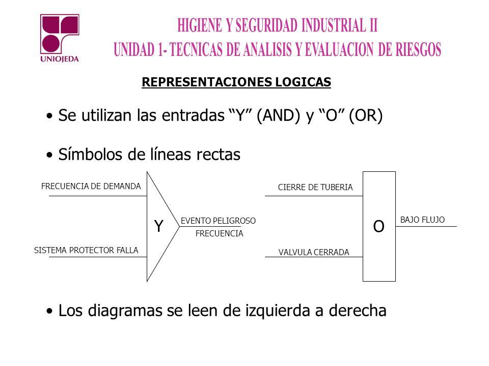 REPRESENTACIONES LOGICAS Se utilizan las entradas Y (AND) y O (OR) Símbolos de líneas rectas Los diagramas se leen de izquierda a derecha Y O FRECUENC