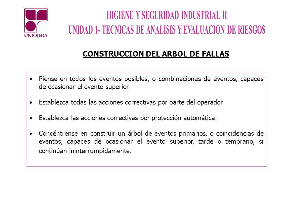 CONSTRUCCION DEL ARBOL DE FALLAS Piense en todos los eventos posibles, o combinaciones de eventos, capaces de ocasionar el evento superior. Establezca