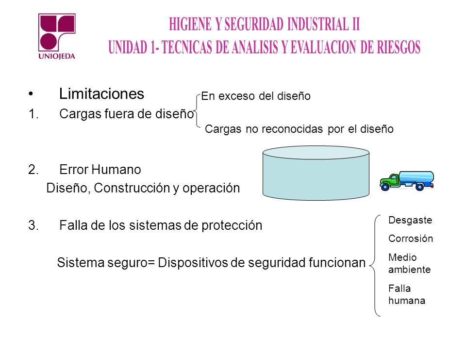 Limitaciones 1.Cargas fuera de diseño 2.Error Humano Diseño, Construcción y operación 3.Falla de los sistemas de protección Sistema seguro= Dispositiv