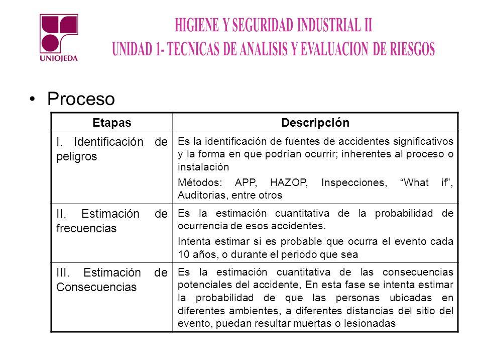 Proceso (continuación) EtapasDescripción IV.