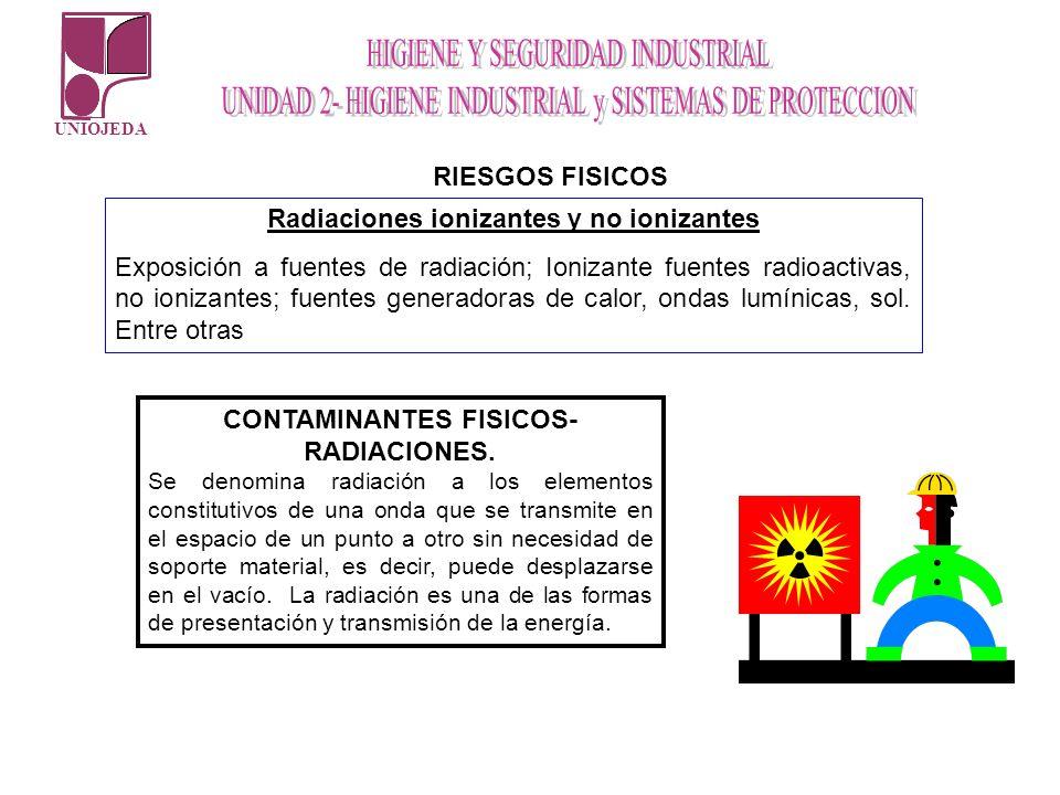 UNIOJEDA RIESGOS FISICOS Radiaciones ionizantes y no ionizantes Exposición a fuentes de radiación; Ionizante fuentes radioactivas, no ionizantes; fuen