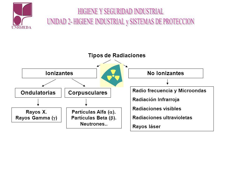 UNIOJEDA Tipos de Radiaciones IonizantesNo Ionizantes CorpuscularesOndulatorias Rayos X. Rayos Gamma ( ) Partículas Alfa ( ). Partículas Beta ( ). Neu