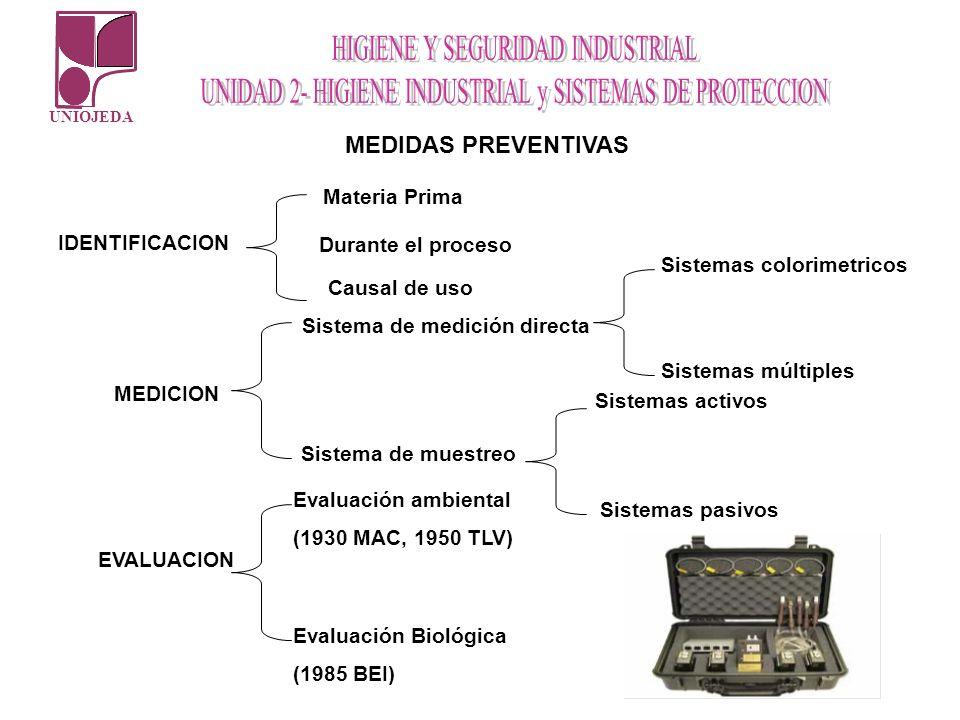 UNIOJEDA MEDIDAS PREVENTIVAS IDENTIFICACION Materia Prima Sistema de medición directa Causal de uso MEDICION Durante el proceso Sistema de muestreo Si