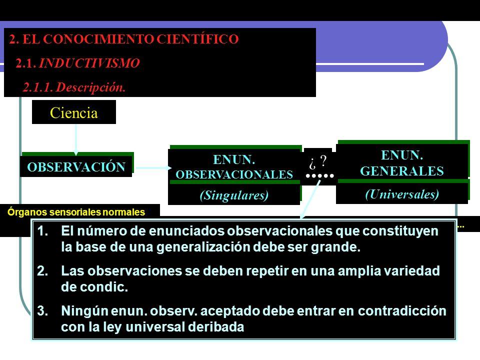 2. EL CONOCIMIENTO CIENTÍFICO Tema 1. La naturaleza del conocimiento científico. 2. EL CONOCIMIENTO CIENTÍFICO 2.1. INDUCTIVISMO 2.1.1. Descripción. C