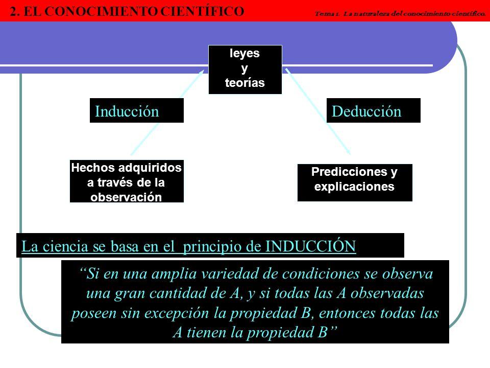 leyes y teorías Predicciones y explicaciones Hechos adquiridos a través de la observación InducciónDeducción La ciencia se basa en el principio de IND