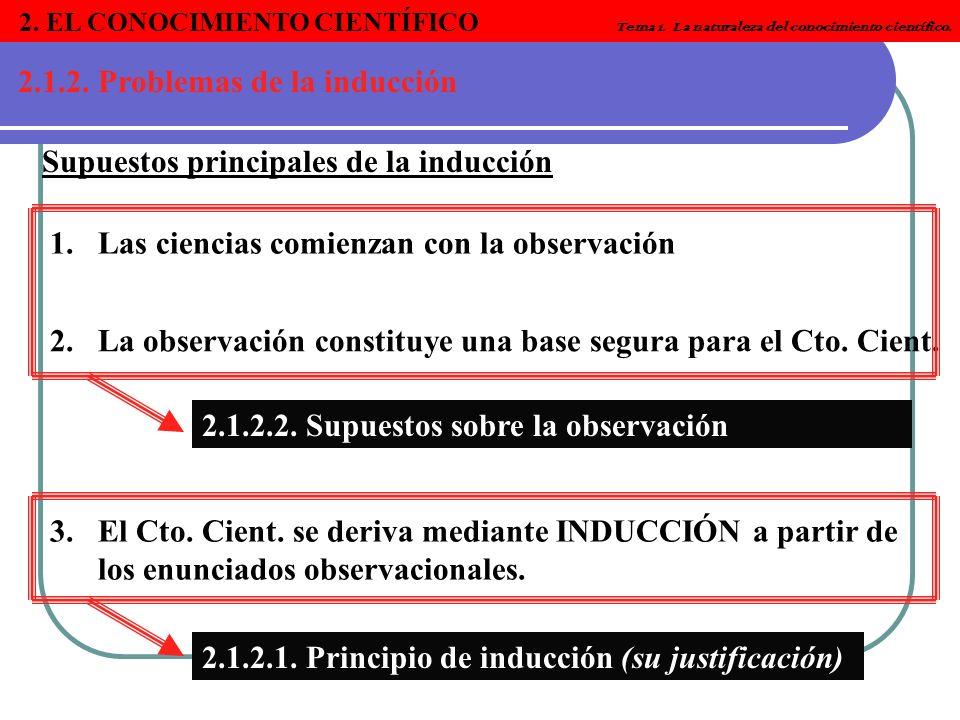 2. EL CONOCIMIENTO CIENTÍFICO Tema 1. La naturaleza del conocimiento científico. 2.1.2. Problemas de la inducción Supuestos principales de la inducció
