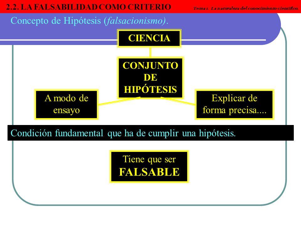 2.2. LA FALSABILIDAD COMO CRITERIO Tema 1. La naturaleza del conocimiento científico. Concepto de Hipótesis (falsacionismo). CIENCIA CONJUNTO DE HIPÓT