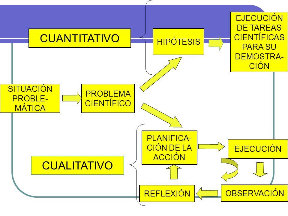 SITUACIÓN PROBLE- MÁTICA PROBLEMA CIENTÍFICO HIPÓTESIS EJECUCIÓN DE TAREAS CIENTÍFICAS PARA SU DEMOSTRA- CIÓN PLANIFICA- CIÓN DE LA ACCIÓN EJECUCIÓN O