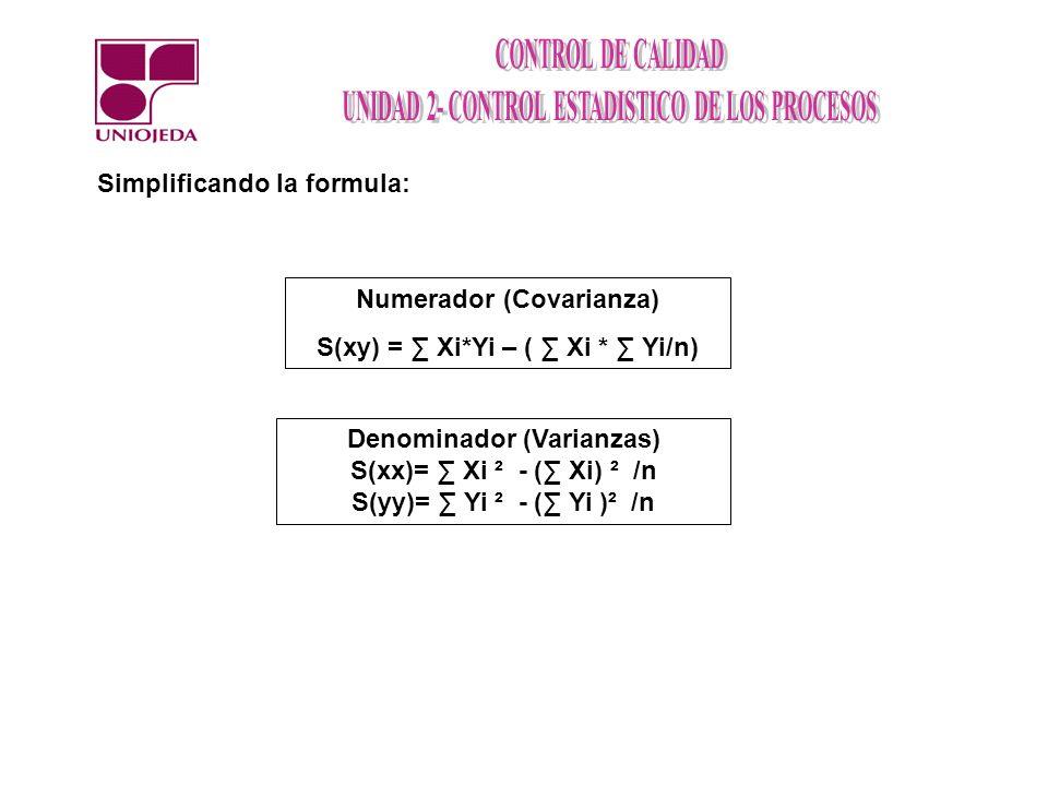 Numerador (Covarianza) S(xy) = Xi*Yi – ( Xi * Yi/n) Simplificando la formula: Denominador (Varianzas) S(xx)= Xi ² - ( Xi) ² /n S(yy)= Yi ² - ( Yi )² /n