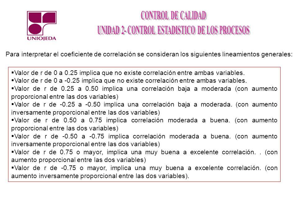 Para interpretar el coeficiente de correlación se consideran los siguientes lineamientos generales: Valor de r de 0 a 0.25 implica que no existe correlación entre ambas variables.