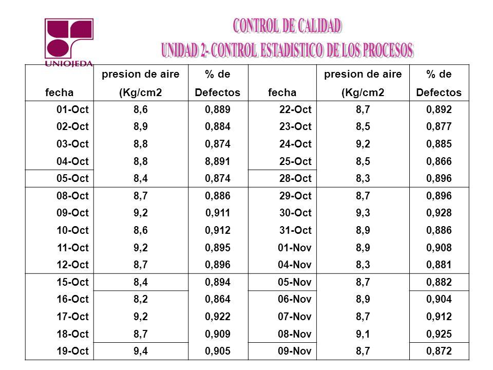 fecha presion de aire% de fecha presion de aire% de (Kg/cm2Defectos(Kg/cm2Defectos 01-Oct8,60,88922-Oct8,70,892 02-Oct8,90,88423-Oct8,50,877 03-Oct8,80,87424-Oct9,20,885 04-Oct8,88,89125-Oct8,50,866 05-Oct8,40,87428-Oct8,30,896 08-Oct8,70,88629-Oct8,70,896 09-Oct9,20,91130-Oct9,30,928 10-Oct8,60,91231-Oct8,90,886 11-Oct9,20,89501-Nov8,90,908 12-Oct8,70,89604-Nov8,30,881 15-Oct8,40,89405-Nov8,70,882 16-Oct8,20,86406-Nov8,90,904 17-Oct9,20,92207-Nov8,70,912 18-Oct8,70,90908-Nov9,10,925 19-Oct9,40,90509-Nov8,70,872