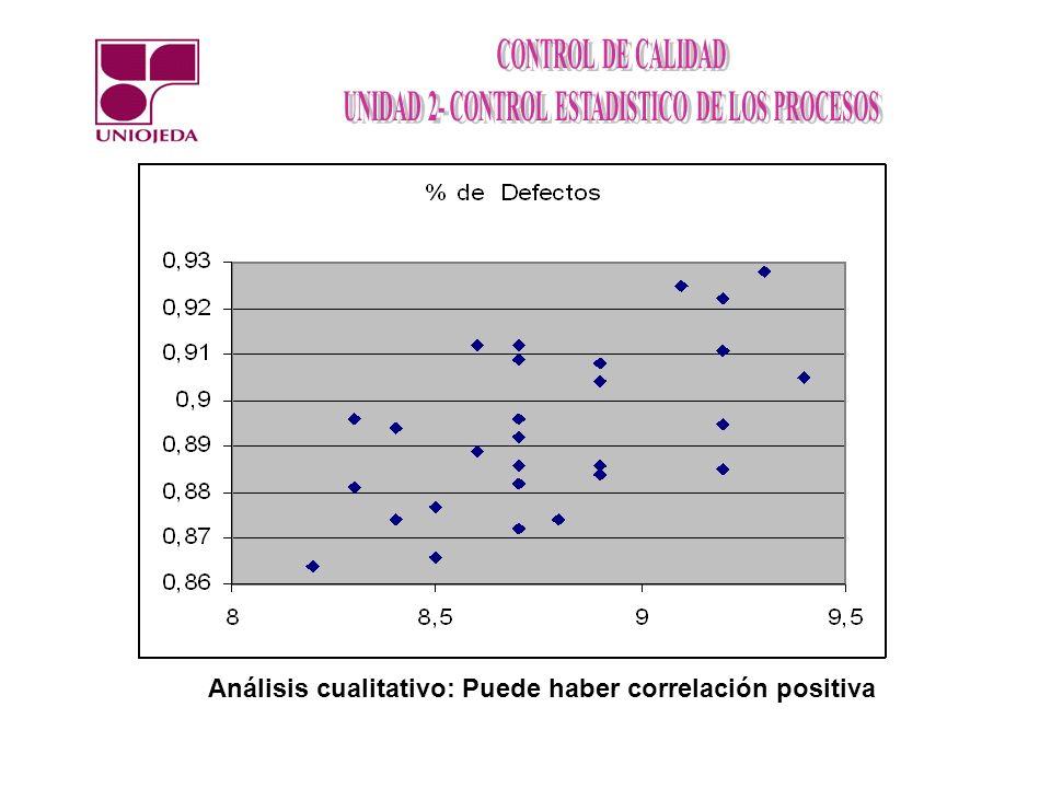 Análisis cualitativo: Puede haber correlación positiva
