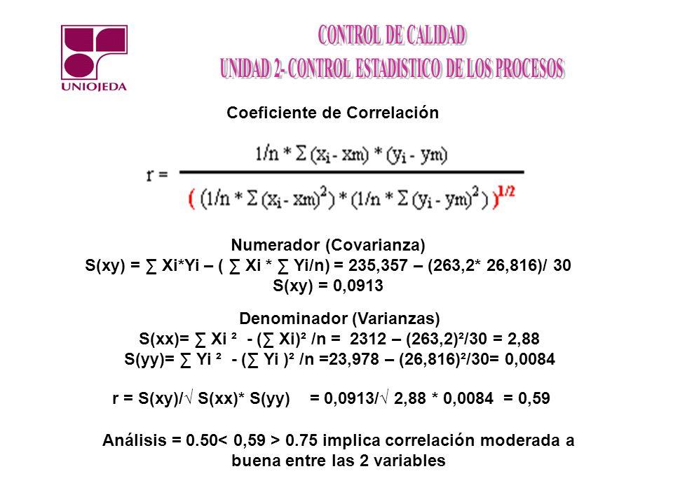 Coeficiente de Correlación Numerador (Covarianza) S(xy) = Xi*Yi – ( Xi * Yi/n) = 235,357 – (263,2* 26,816)/ 30 S(xy) = 0,0913 Denominador (Varianzas) S(xx)= Xi ² - ( Xi)² /n = 2312 – (263,2)²/30 = 2,88 S(yy)= Yi ² - ( Yi )² /n =23,978 – (26,816)²/30= 0,0084 r = S(xy)/ S(xx)* S(yy) = 0,0913/ 2,88 * 0,0084 = 0,59 Análisis = 0.50 0.75 implica correlación moderada a buena entre las 2 variables