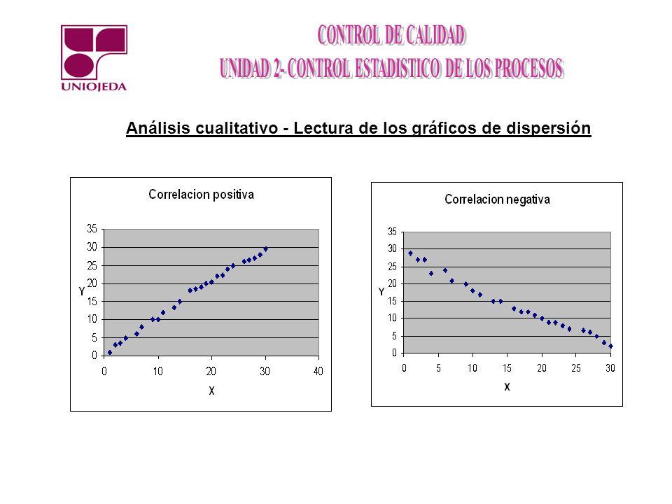 Análisis cualitativo - Lectura de los gráficos de dispersión