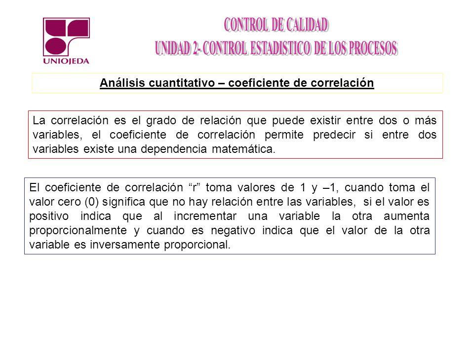 Análisis cuantitativo – coeficiente de correlación La correlación es el grado de relación que puede existir entre dos o más variables, el coeficiente de correlación permite predecir si entre dos variables existe una dependencia matemática.