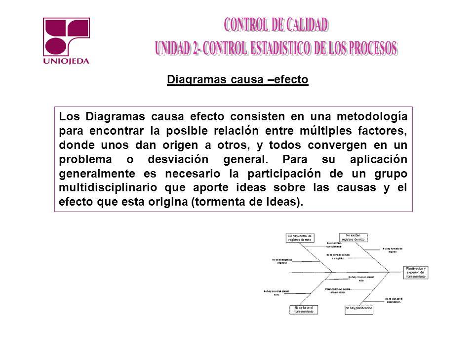 Diagramas causa –efecto Los Diagramas causa efecto consisten en una metodología para encontrar la posible relación entre múltiples factores, donde uno
