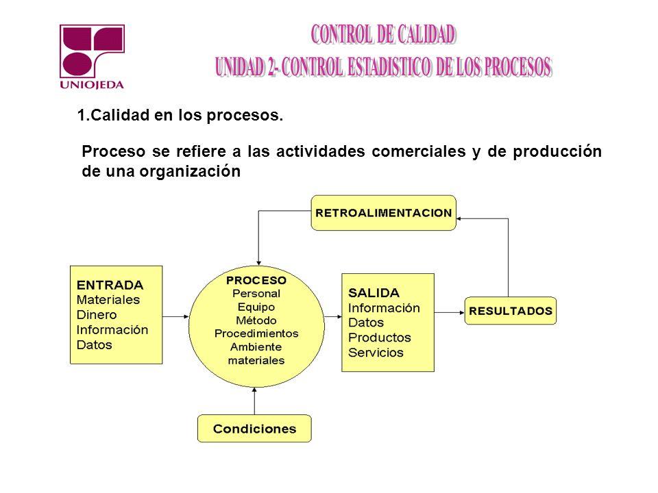 1.Calidad en los procesos. Proceso se refiere a las actividades comerciales y de producción de una organización