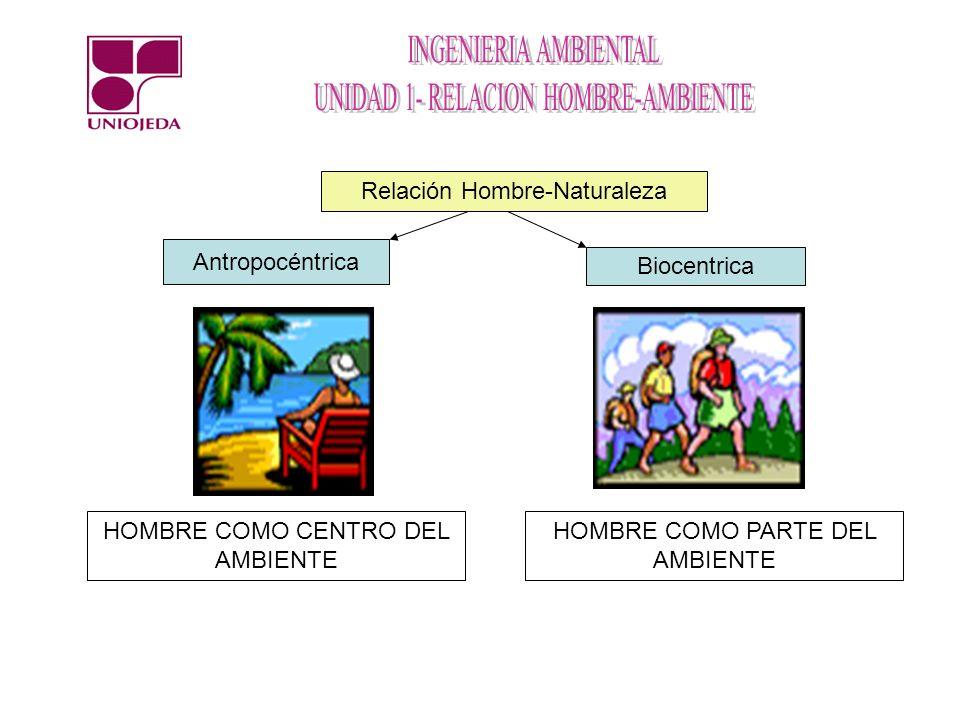 Relación Hombre-Naturaleza Antropocéntrica Biocentrica HOMBRE COMO CENTRO DEL AMBIENTE HOMBRE COMO PARTE DEL AMBIENTE