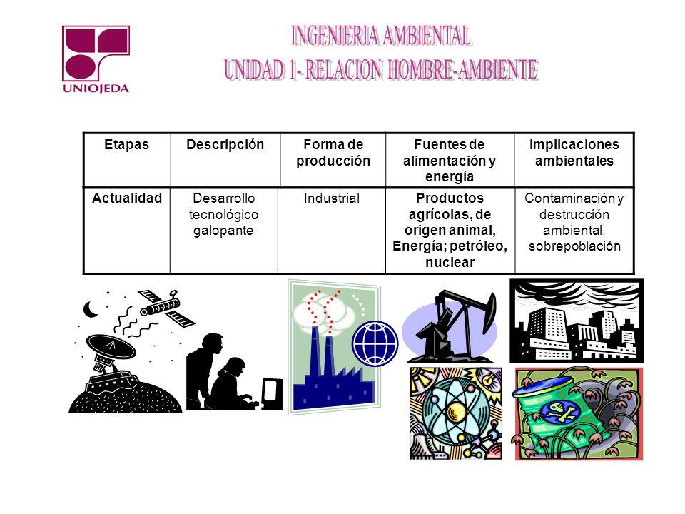 ActualidadDesarrollo tecnológico galopante IndustrialProductos agrícolas, de origen animal, Energía; petróleo, nuclear Contaminación y destrucción amb
