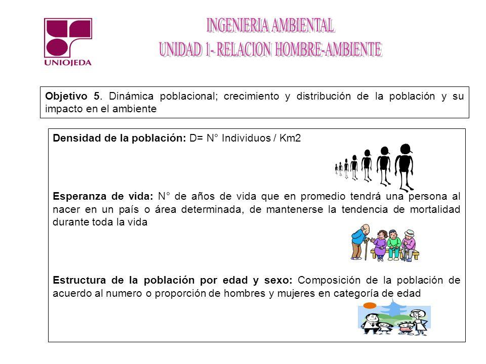 Objetivo 5. Dinámica poblacional; crecimiento y distribución de la población y su impacto en el ambiente Densidad de la población: D= N° Individuos /