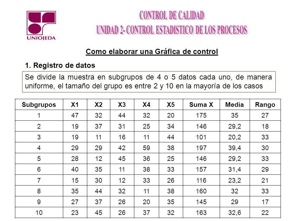 Como elaborar una Gráfica de control 1. Registro de datos Se divide la muestra en subgrupos de 4 o 5 datos cada uno, de manera uniforme, el tamaño del