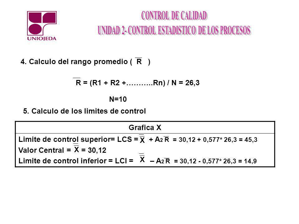 4. Calculo del rango promedio ( R ) R = (R1 + R2 +………..Rn) / N = 26,3 N=10 5. Calculo de los limites de control Grafica X Limite de control superior=