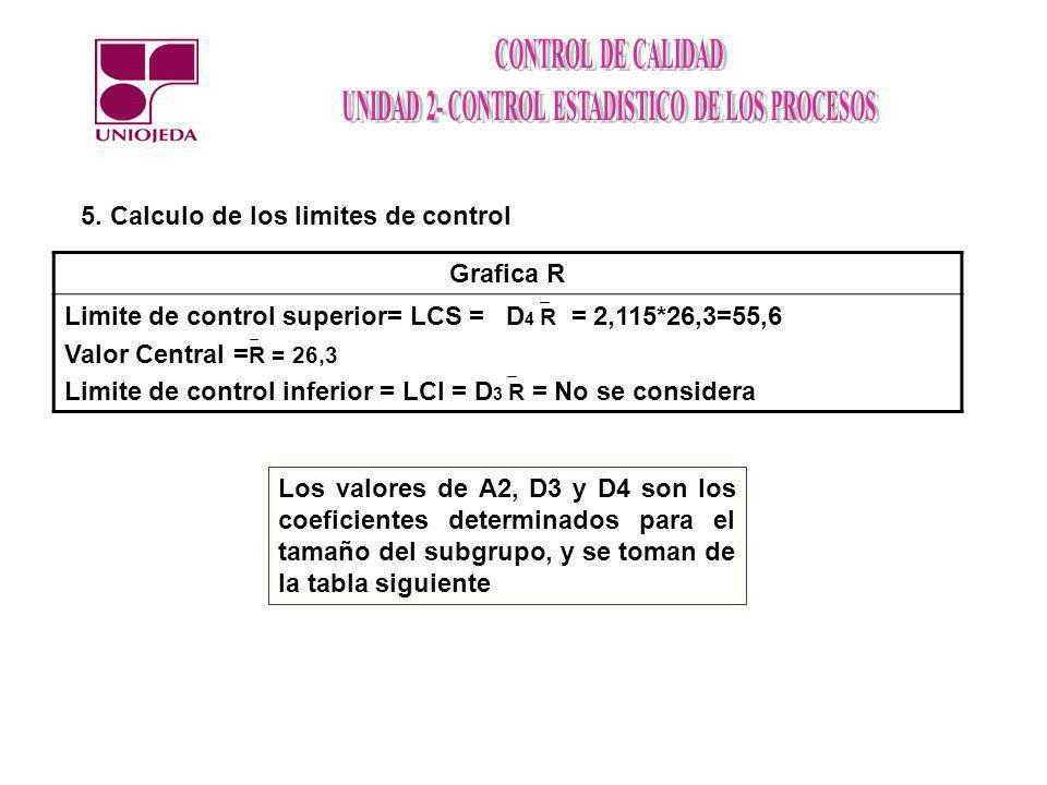 5. Calculo de los limites de control Grafica R Limite de control superior= LCS = D 4 R = 2,115*26,3=55,6 Valor Central = R = 26,3 Limite de control in