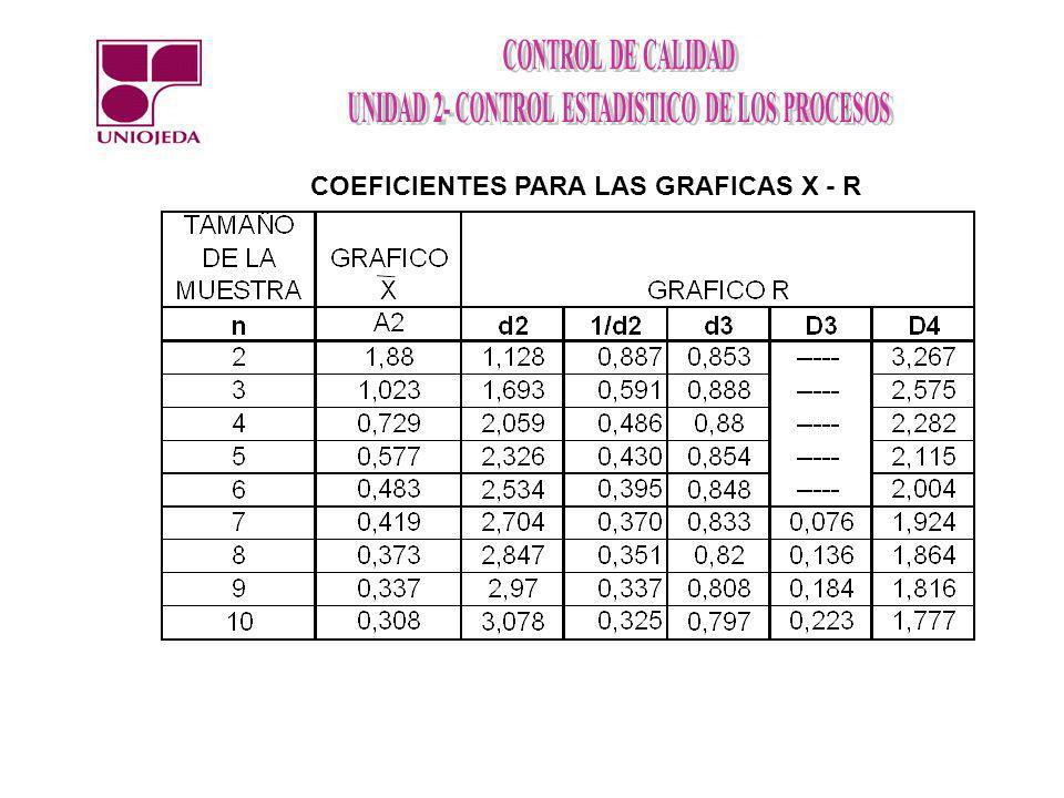 COEFICIENTES PARA LAS GRAFICAS X - R